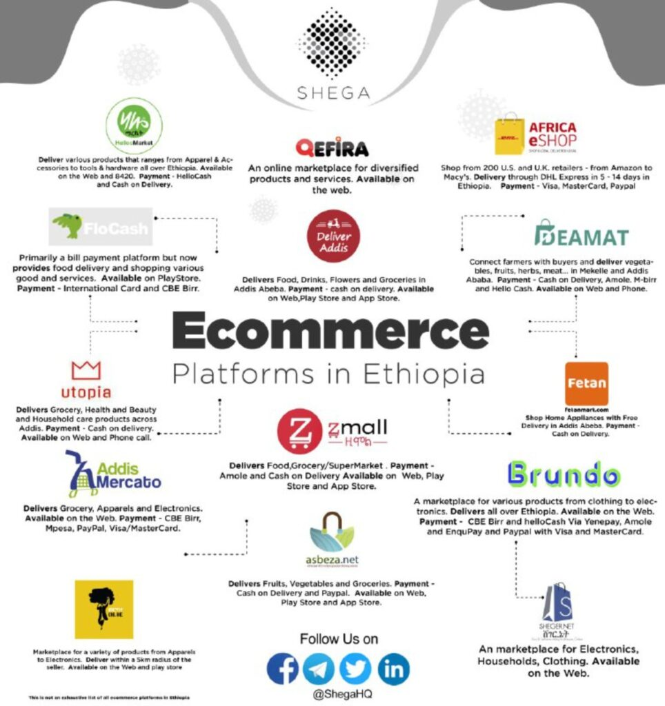 Ecommerce Platforms in Ethiopia